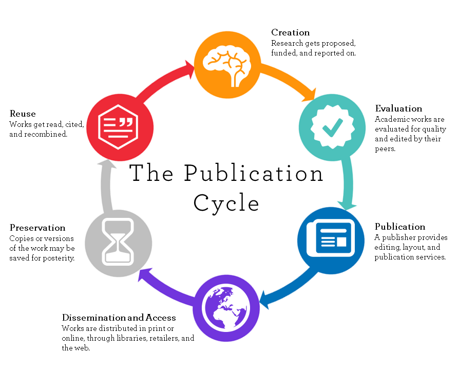 Definition Of Scholarly Communication Scholarly