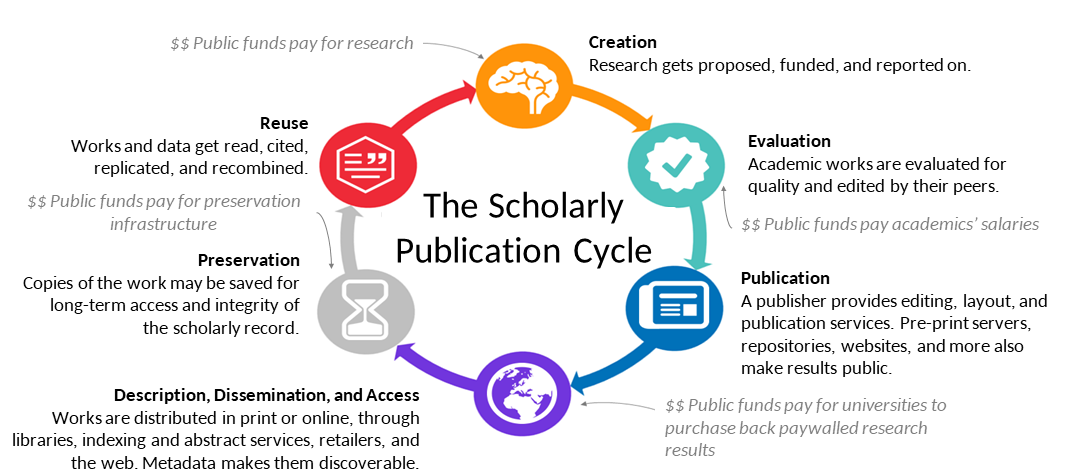 The Scholarly Public Cycle (graphic showing a process that is somewhat sequential, but not necessarily exclusively sequential)